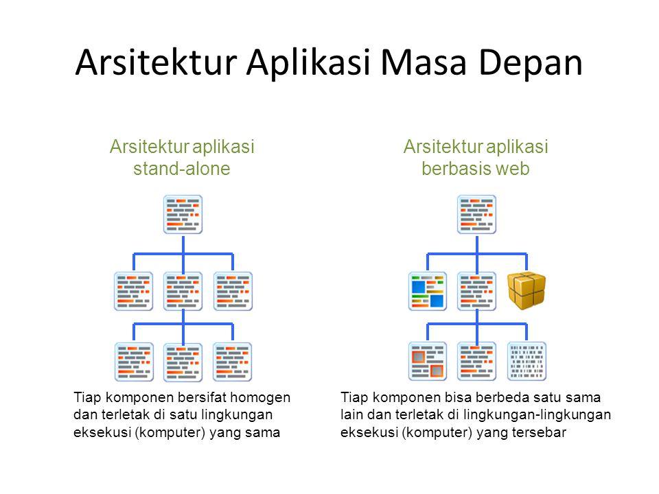 Arsitektur Aplikasi Masa Depan Arsitektur aplikasi stand-alone Arsitektur aplikasi berbasis web Tiap komponen bersifat homogen dan terletak di satu lingkungan eksekusi (komputer) yang sama Tiap komponen bisa berbeda satu sama lain dan terletak di lingkungan-lingkungan eksekusi (komputer) yang tersebar
