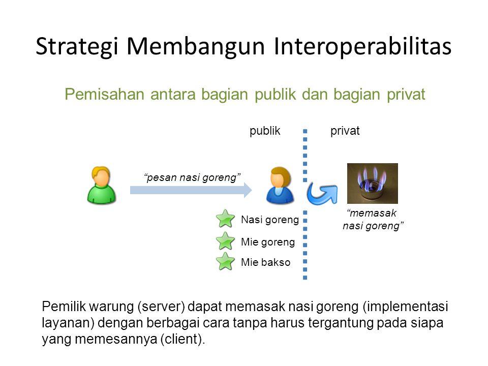 Strategi Membangun Interoperabilitas X Y Z interface implementasi PublikPrivat server (object implementation) client