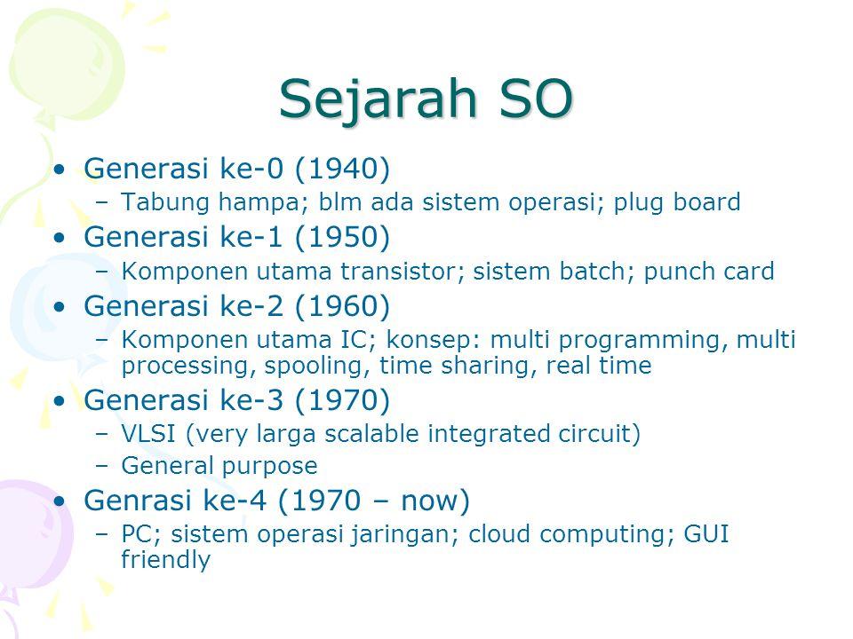 Sejarah SO Generasi ke-0 (1940) –Tabung hampa; blm ada sistem operasi; plug board Generasi ke-1 (1950) –Komponen utama transistor; sistem batch; punch