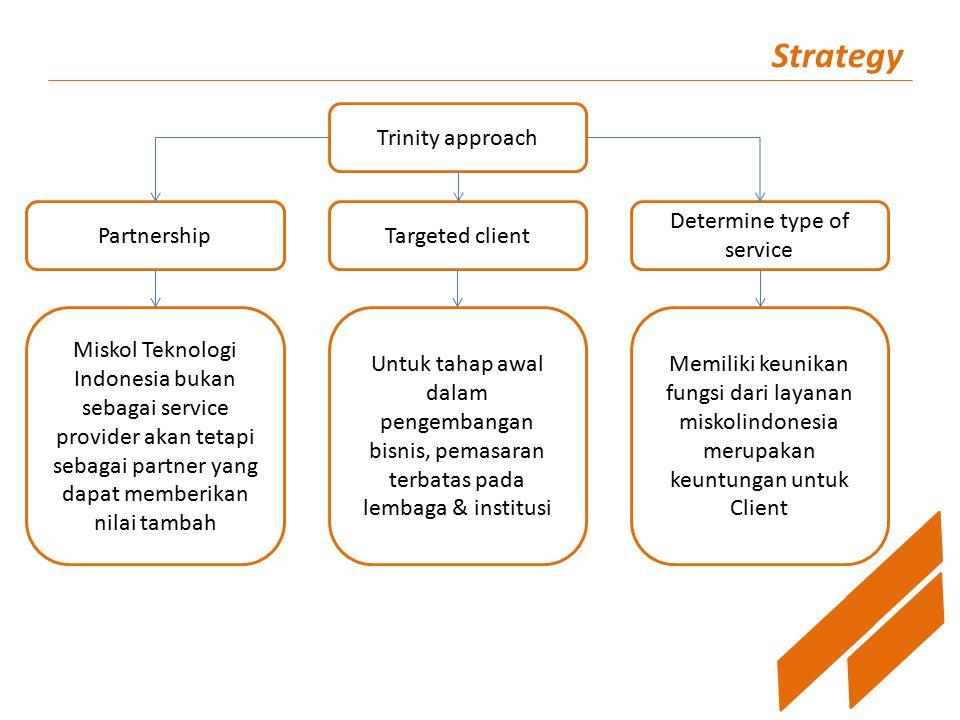 Strategy Trinity approach PartnershipTargeted client Determine type of service Miskol Teknologi Indonesia bukan sebagai service provider akan tetapi s