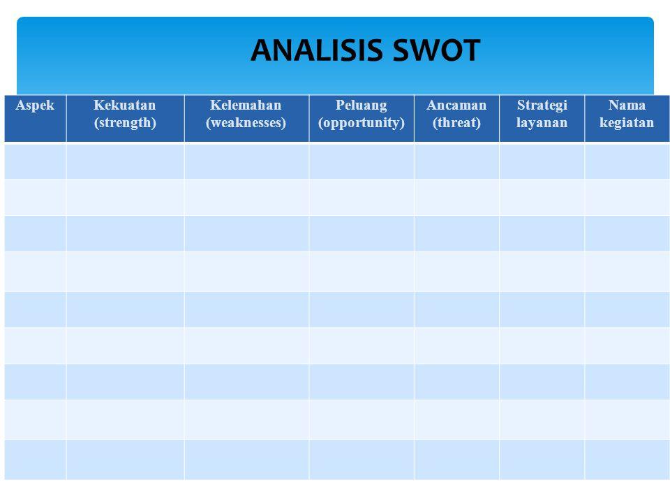 Tugas kelompok  Buat kelompok terdiri dari 4 orang  Buatlah analisis SWOT  Buatlah matriks asesmen siswa  Di Presentasikan