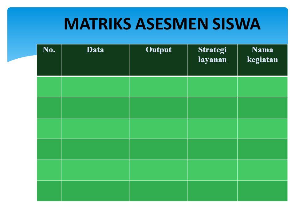ANALISIS SWOT AspekKekuatan (strength) Kelemahan (weaknesses) Peluang (opportunity) Ancaman (threat) Strategi layanan Nama kegiatan
