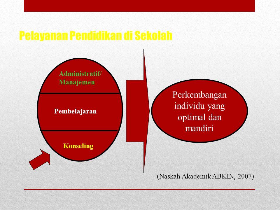 Pokok Bahasan dan Sub Pokok Bahasan 1.Konsep dasar penyusunan program Bimbingan dan Konseling yang menyangkut a.Perencanaan, b.Organisasi, c.Pelaksana