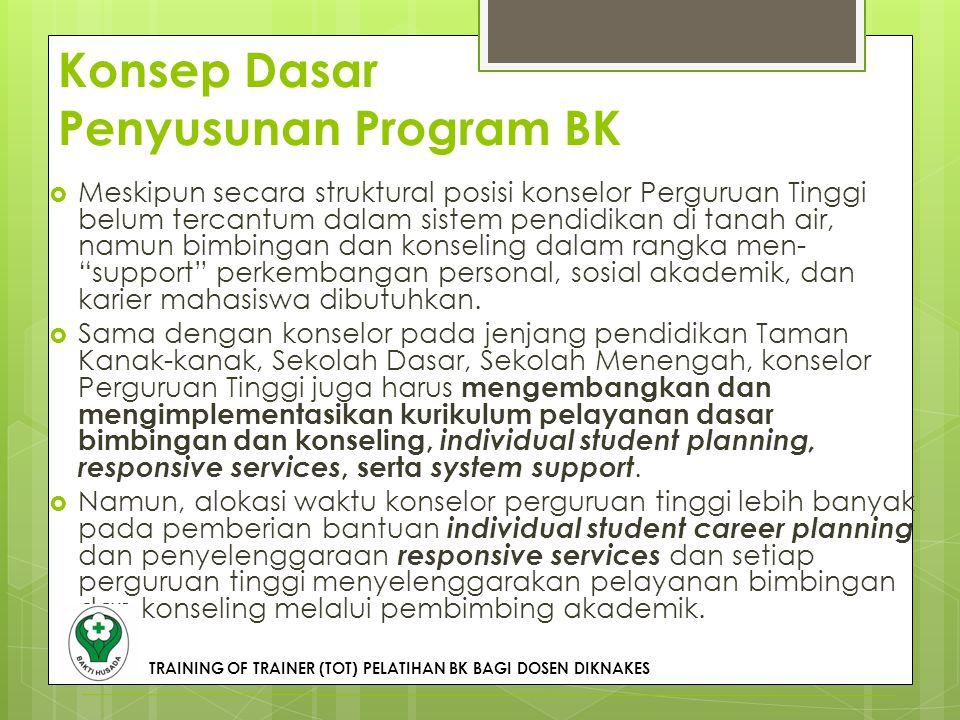 Pelayanan Pendidikan di Sekolah Perkembangan individu yang optimal dan mandiri Administratif/ Manajemen Pembelajaran Konseling (Naskah Akademik ABKIN,