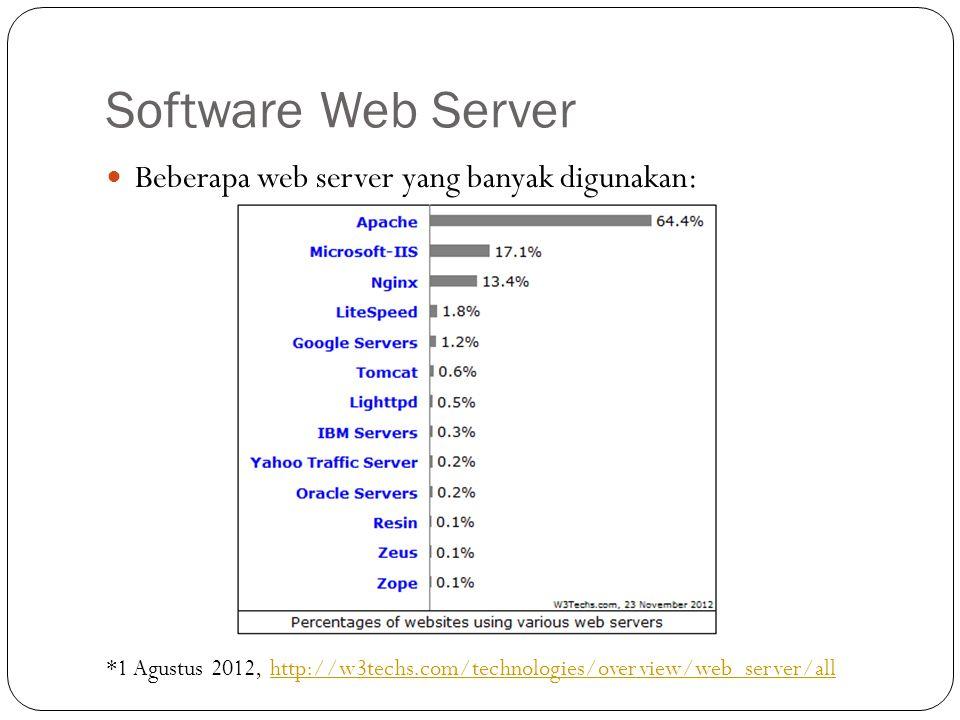 Software Web Server Beberapa web server yang banyak digunakan: *1 Agustus 2012, http://w3techs.com/technologies/overview/web_server/allhttp://w3techs.