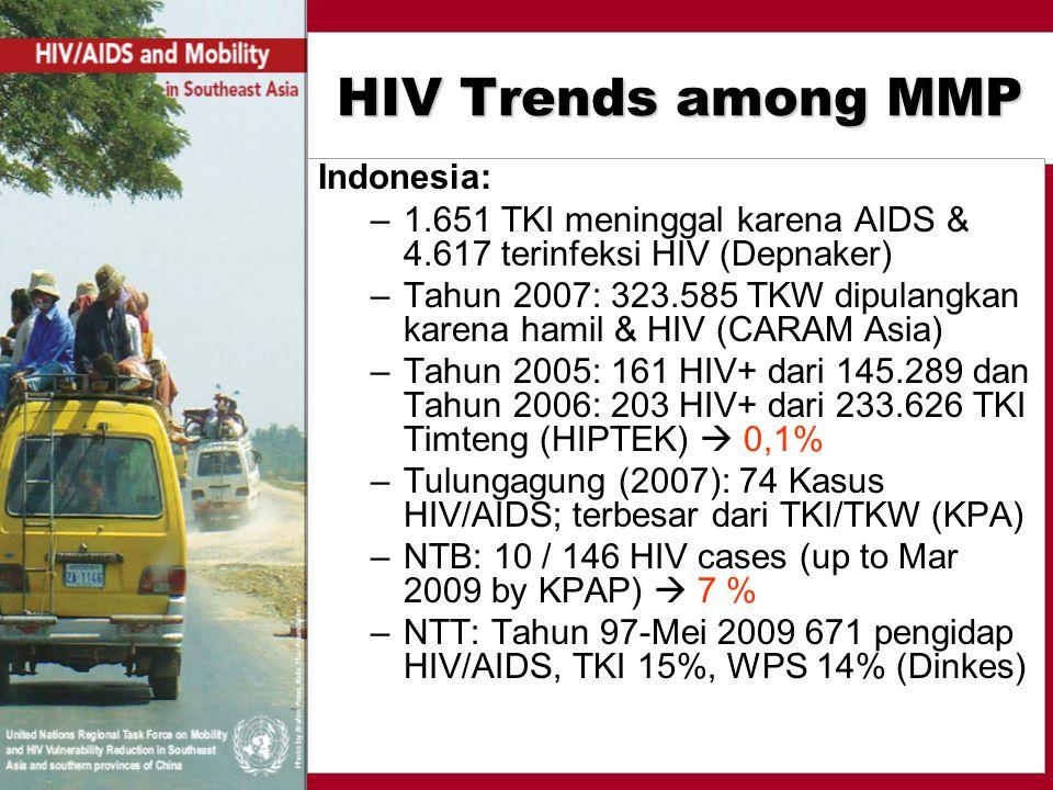 HIV Trends among MMP Indonesia: –1.651 TKI meninggal karena AIDS & 4.617 terinfeksi HIV (Depnaker) –Tahun 2007: 323.585 TKW dipulangkan karena hamil & HIV (CARAM Asia) –Tahun 2005: 161 HIV+ dari 145.289 dan Tahun 2006: 203 HIV+ dari 233.626 TKI Timteng (HIPTEK)  0,1% –Tulungagung (2007): 74 Kasus HIV/AIDS; terbesar dari TKI/TKW (KPA) –NTB: 10 / 146 HIV cases (up to Mar 2009 by KPAP)  7 % –NTT: Tahun 97-Mei 2009 671 pengidap HIV/AIDS, TKI 15%, WPS 14% (Dinkes)
