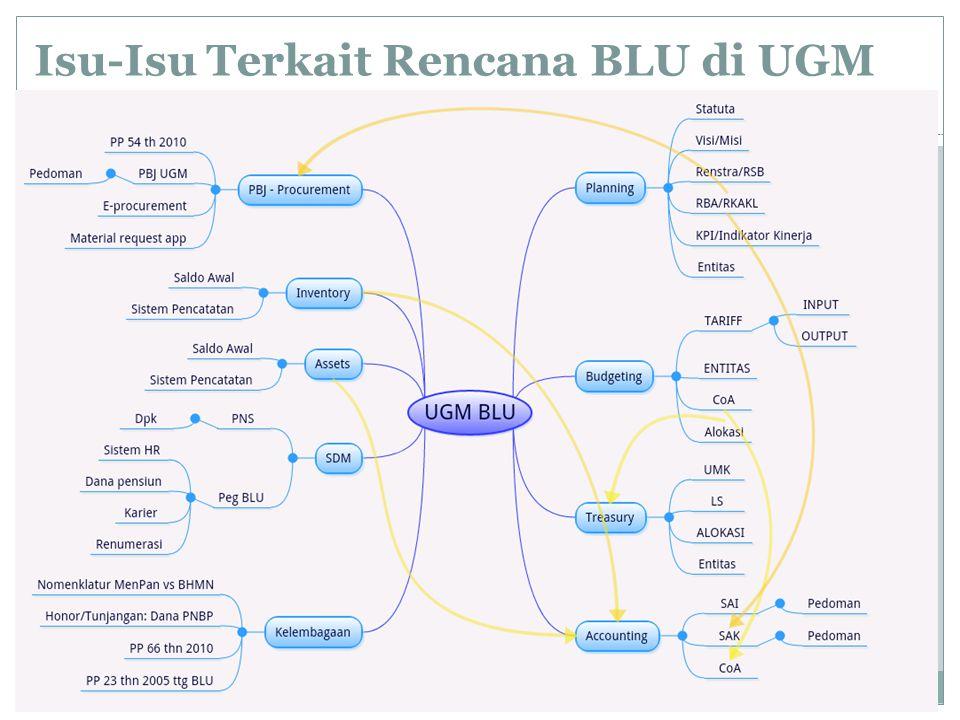 Isu-Isu Terkait Rencana BLU di UGM