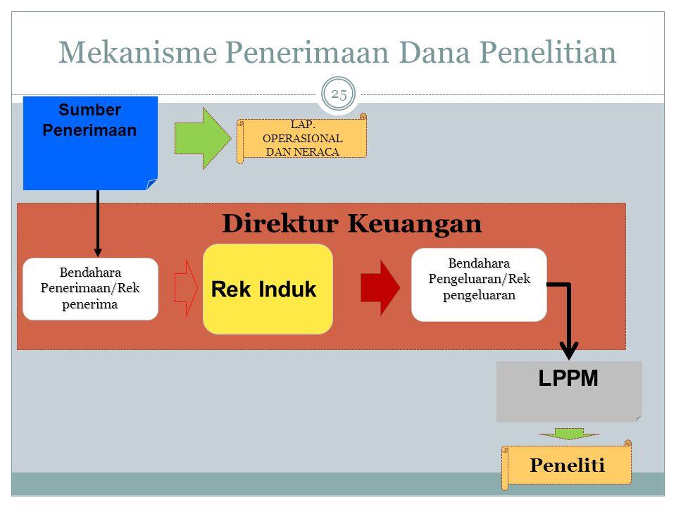 Mekanisme Penerimaan Dana Penelitian Sumber Penerimaan Rek Induk Bendahara Penerimaan/Rek penerima LPPM Bendahara Pengeluaran/Rek pengeluaran Direktur Keuangan LAP.