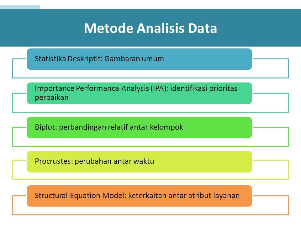 Statistika Deskriptif: Gambaran umum Importance Performanca Analysis (IPA): identifikasi prioritas perbaikan Biplot: perbandingan relatif antar kelompokProcrustes: perubahan antar waktuStructural Equation Model: keterkaitan antar atribut layanan Metode Analisis Data
