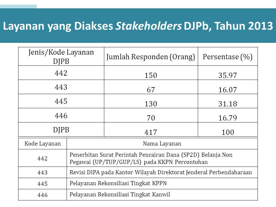 Layanan yang Diakses Stakeholders DJPb, Tahun 2013 Jenis/Kode Layanan DJPB Jumlah Responden (Orang)Persentase (%) 442 15035.97 443 6716.07 445 13031.1
