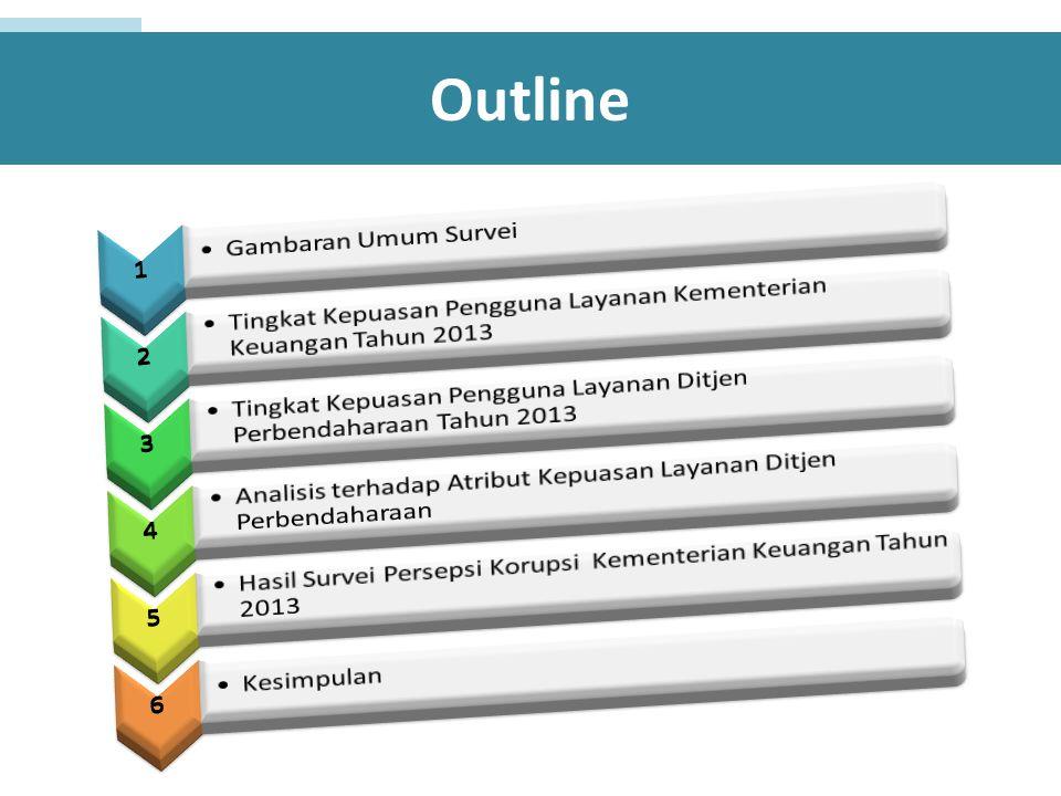 Distribusi Tingkat Kepuasan Stakeholders terhadap Layanan DJPb berdasarkan Wilayah Penelitian, Tahun 2013