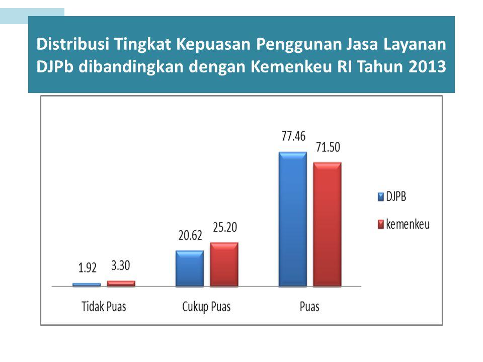 Distribusi Tingkat Kepuasan Penggunan Jasa Layanan DJPb dibandingkan dengan Kemenkeu RI Tahun 2013