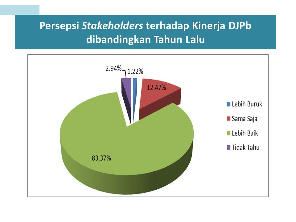 Persepsi Stakeholders terhadap Kinerja DJPb dibandingkan Tahun Lalu