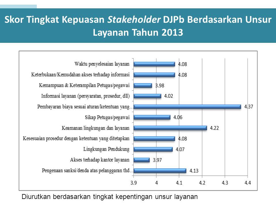 Skor Tingkat Kepuasan Stakeholder DJPb Berdasarkan Unsur Layanan Tahun 2013 Diurutkan berdasarkan tingkat kepentingan unsur layanan