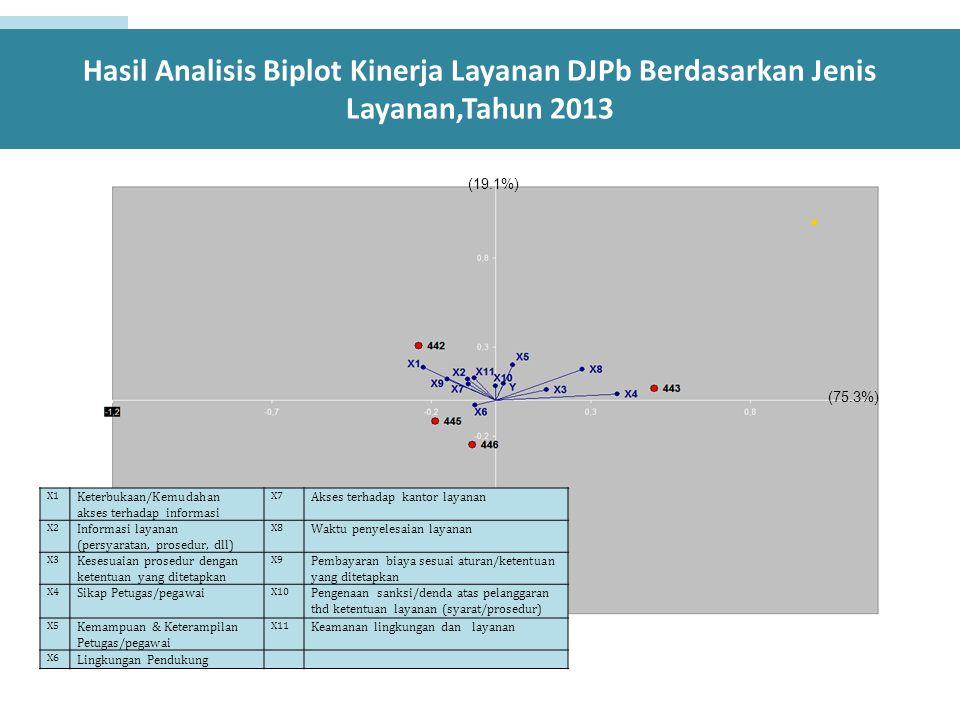 Hasil Analisis Biplot Kinerja Layanan DJPb Berdasarkan Jenis Layanan,Tahun 2013 (75.3%) (19.1%) X1 Keterbukaan/Kemudahan akses terhadap informasi X7 A