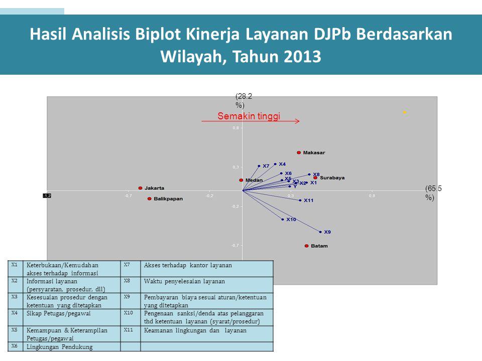 Hasil Analisis Biplot Kinerja Layanan DJPb Berdasarkan Wilayah, Tahun 2013 (65.5 %) (28.2 %) Semakin tinggi X1 Keterbukaan/Kemudahan akses terhadap in