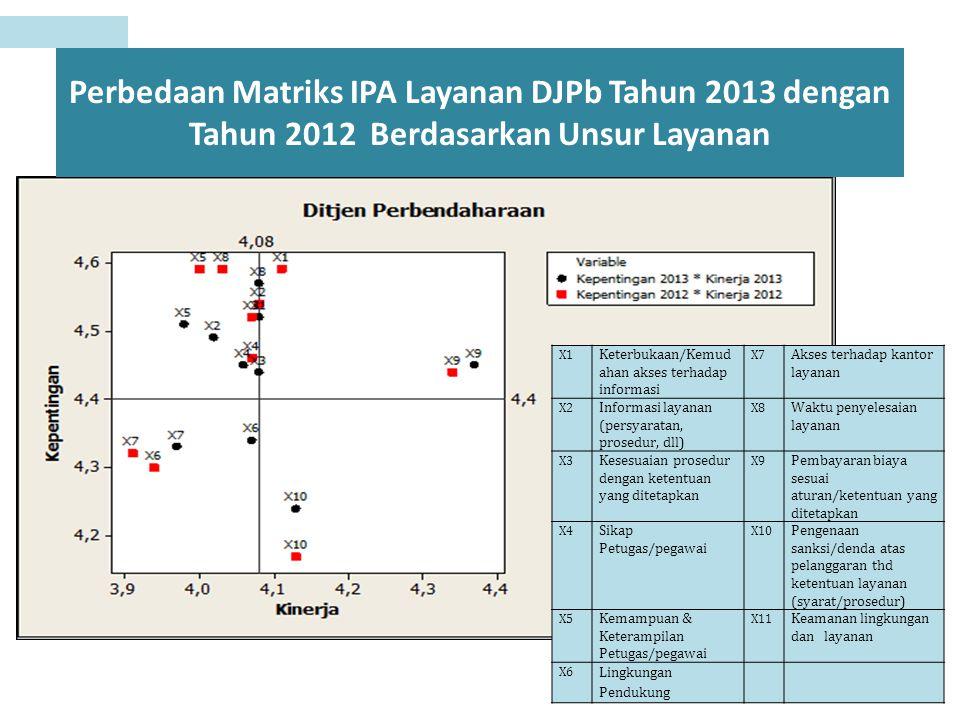 Perbedaan Matriks IPA Layanan DJPb Tahun 2013 dengan Tahun 2012 Berdasarkan Unsur Layanan X1 Keterbukaan/Kemud ahan akses terhadap informasi X7 Akses