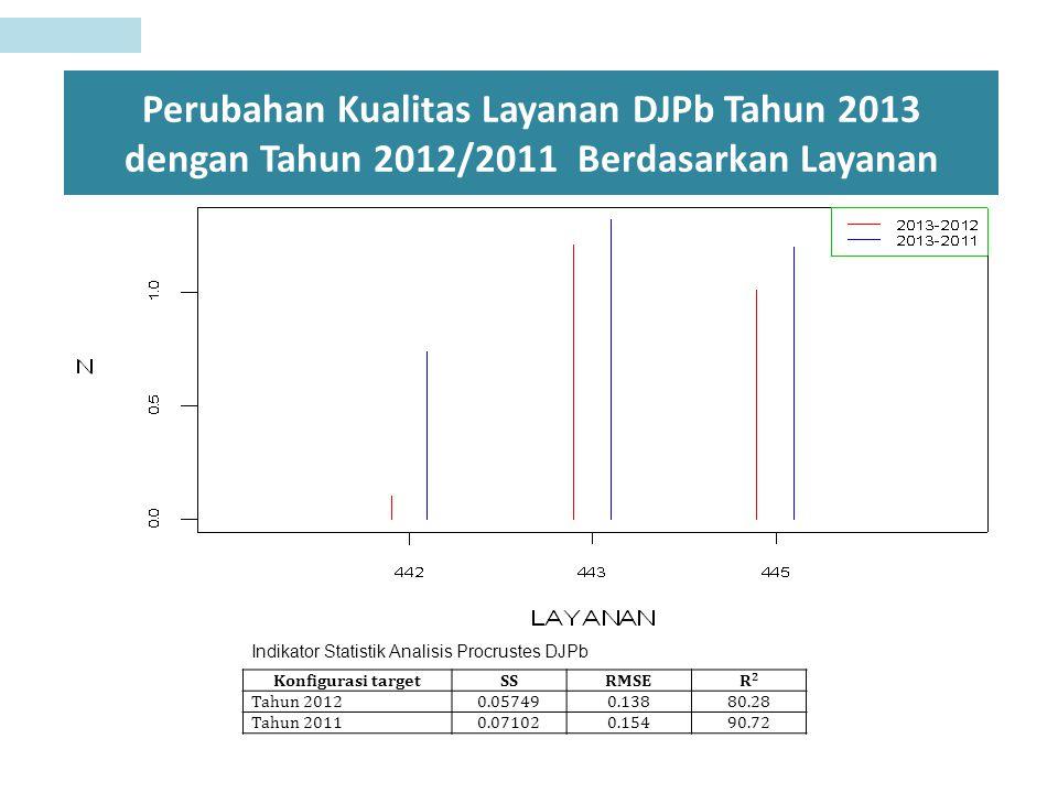 Perubahan Kualitas Layanan DJPb Tahun 2013 dengan Tahun 2012/2011 Berdasarkan Layanan Konfigurasi targetSSRMSE R2R2 Tahun 20120.057490.138 80.28 Tahun