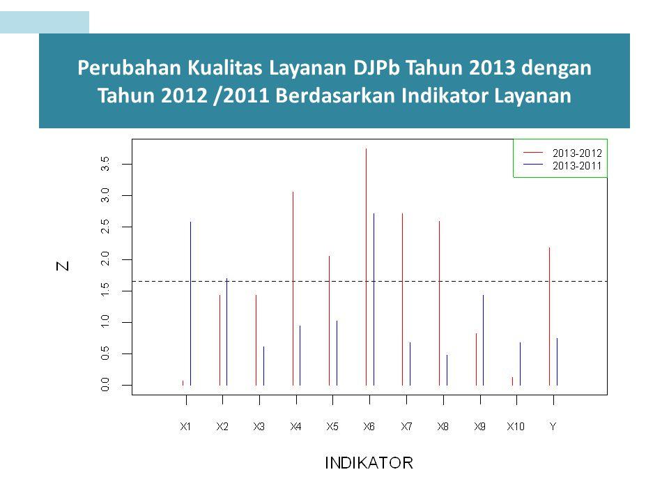 Perubahan Kualitas Layanan DJPb Tahun 2013 dengan Tahun 2012 /2011 Berdasarkan Indikator Layanan