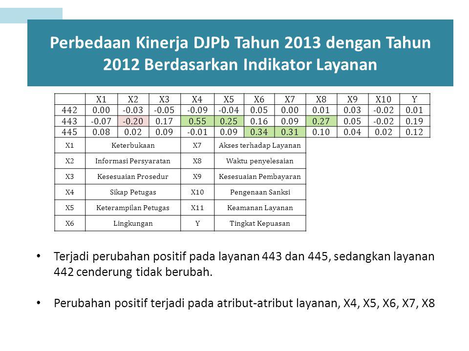 Perbedaan Kinerja DJPb Tahun 2013 dengan Tahun 2012 Berdasarkan Indikator Layanan X1X2X3X4X5X6X7X8X9X10Y 4420.00-0.03-0.05-0.09-0.040.050.000.010.03-0