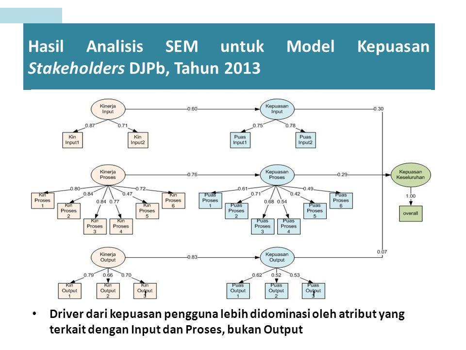 Hasil Analisis SEM untuk Model Kepuasan Stakeholders DJPb, Tahun 2013 Driver dari kepuasan pengguna lebih didominasi oleh atribut yang terkait dengan Input dan Proses, bukan Output