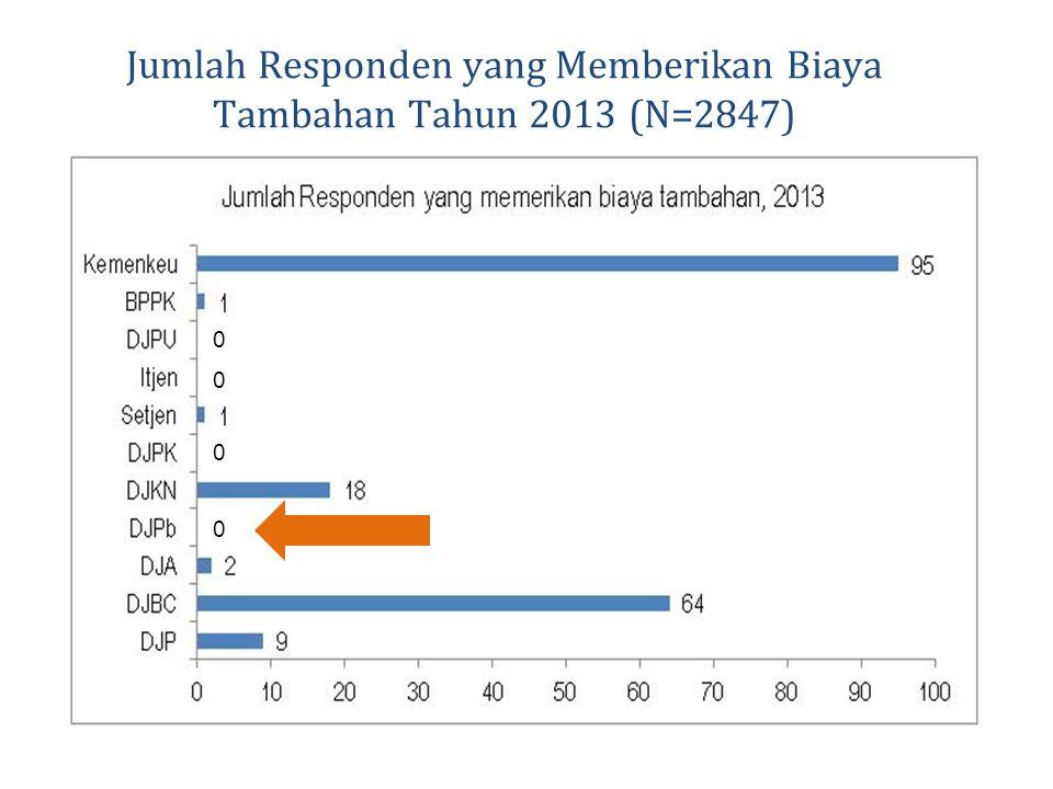 Jumlah Responden yang Memberikan Biaya Tambahan Tahun 2013 (N=2847) 0 0 0 0