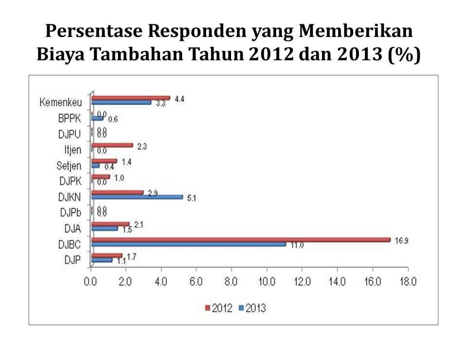 Persentase Responden yang Memberikan Biaya Tambahan Tahun 2012 dan 2013 (%)