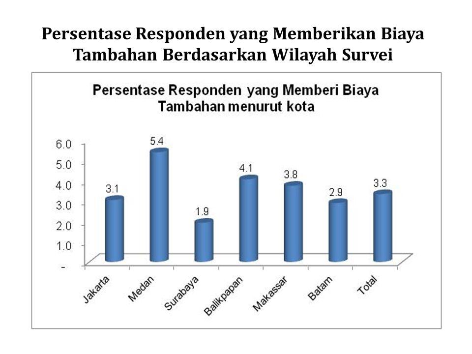 Persentase Responden yang Memberikan Biaya Tambahan Berdasarkan Wilayah Survei
