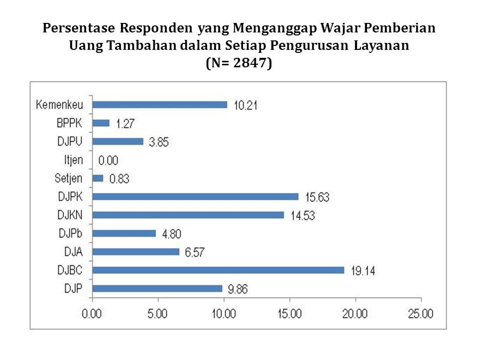 Persentase Responden yang Menganggap Wajar Pemberian Uang Tambahan dalam Setiap Pengurusan Layanan (N= 2847)