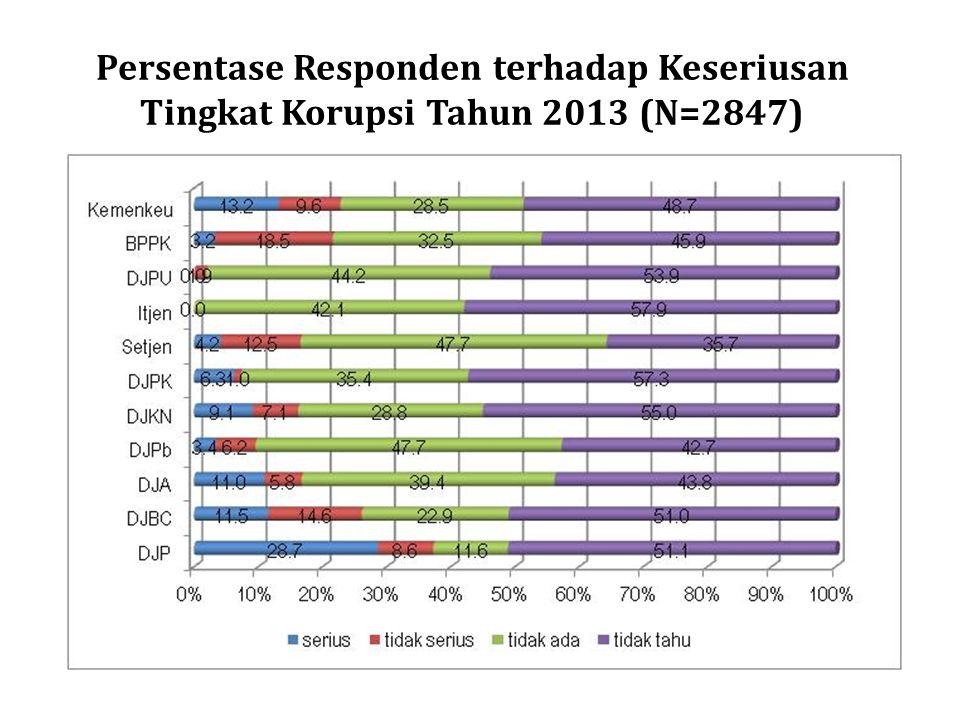 Persentase Responden terhadap Keseriusan Tingkat Korupsi Tahun 2013 (N=2847)