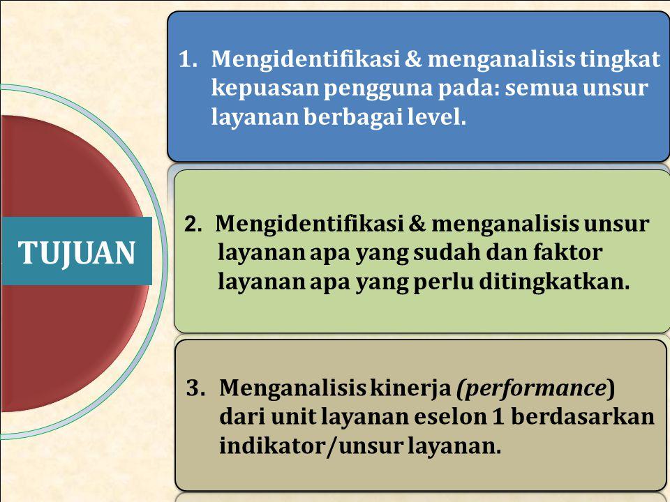 Skor Kinerja DJPb Berdasarkan Jenis Layanan,Tahun 2013