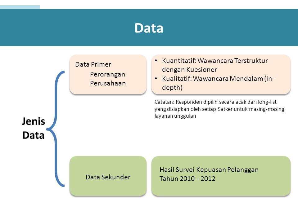 Data Data Primer Data Sekunder Perorangan Perusahaan Kuantitatif: Wawancara Terstruktur dengan Kuesioner Kualitatif: Wawancara Mendalam (in- depth) Hasil Survei Kepuasan Pelanggan Tahun 2010 - 2012 Jenis Data Catatan: Responden dipilih secara acak dari long-list yang disiapkan oleh setiap Satker untuk masing-masing layanan unggulan