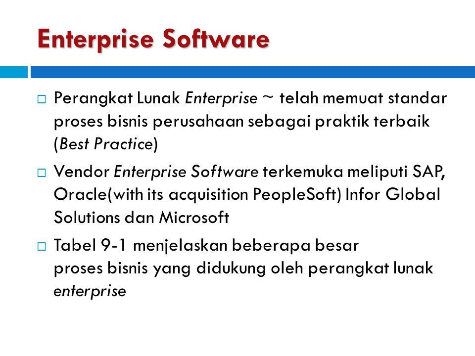 Enterprise Software  Perangkat Lunak Enterprise ~ telah memuat standar proses bisnis perusahaan sebagai praktik terbaik (Best Practice)  Vendor Ente