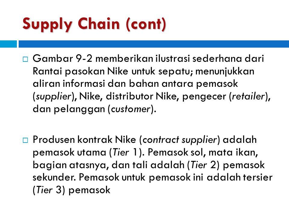 Supply Chain (cont)  Gambar 9-2 memberikan ilustrasi sederhana dari Rantai pasokan Nike untuk sepatu; menunjukkan aliran informasi dan bahan antara p