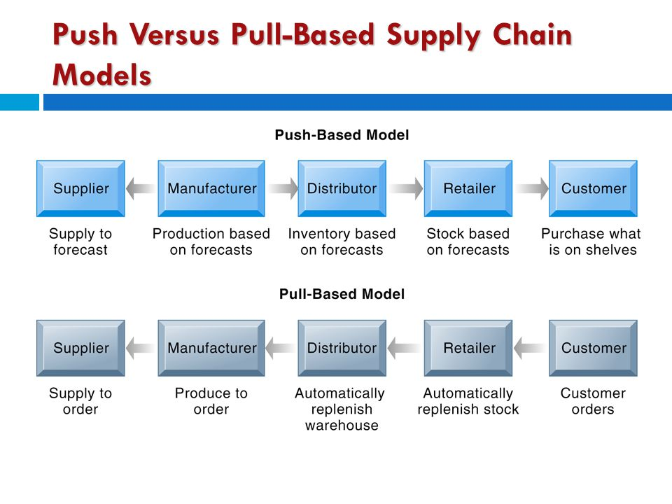 Push Versus Pull-Based Supply Chain Models