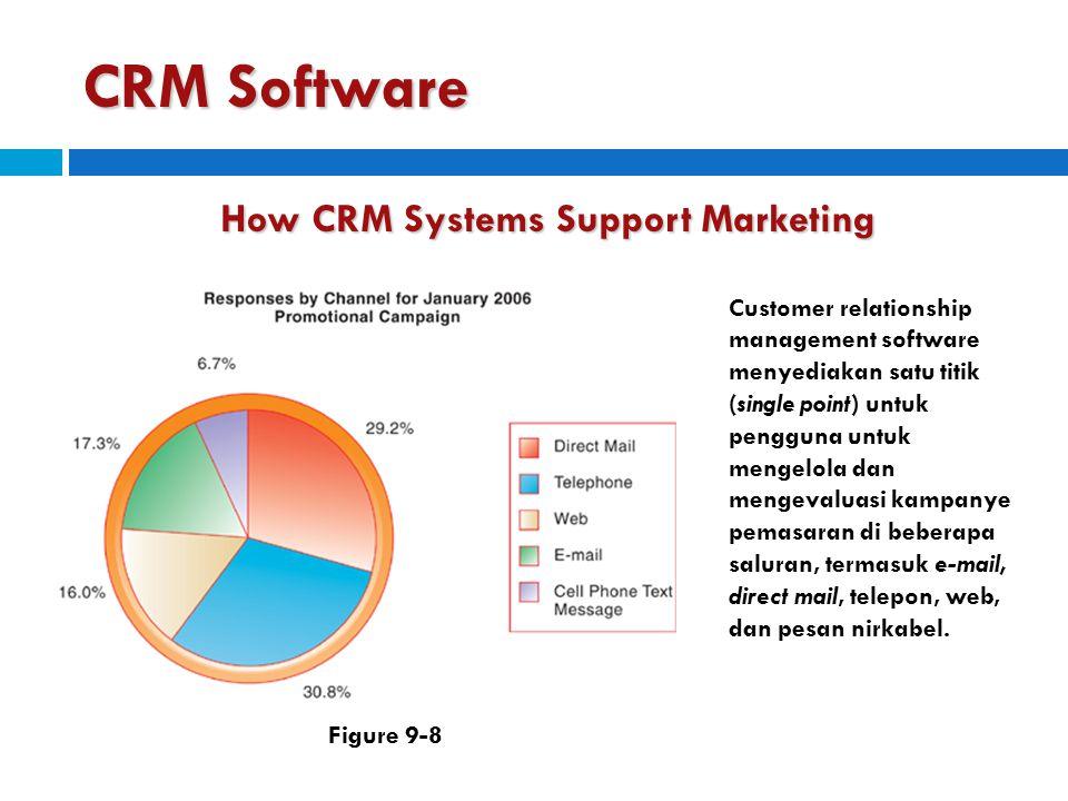 CRM Software How CRM Systems Support Marketing Customer relationship management software menyediakan satu titik (single point) untuk pengguna untuk me