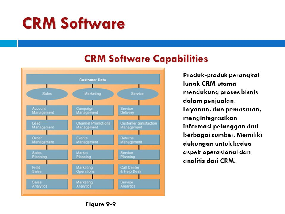 CRM Software CRM Software Capabilities Produk-produk perangkat lunak CRM utama mendukung proses bisnis dalam penjualan, Layanan, dan pemasaran, mengin