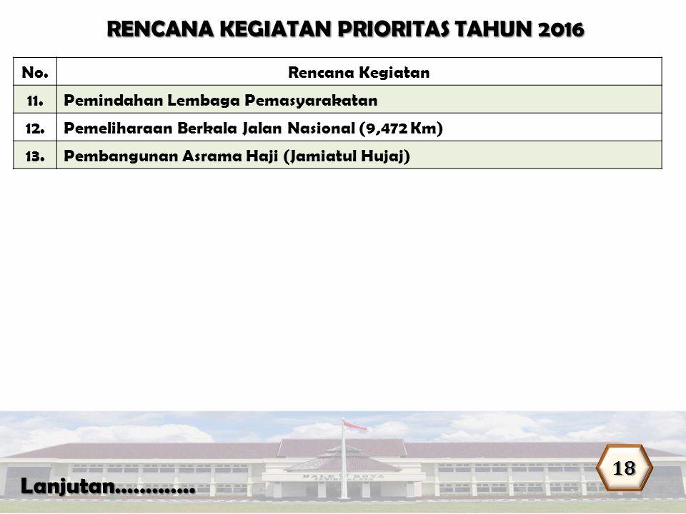 No.Rencana Kegiatan 11.Pemindahan Lembaga Pemasyarakatan 12.Pemeliharaan Berkala Jalan Nasional (9,472 Km) 13.Pembangunan Asrama Haji (Jamiatul Hujaj)