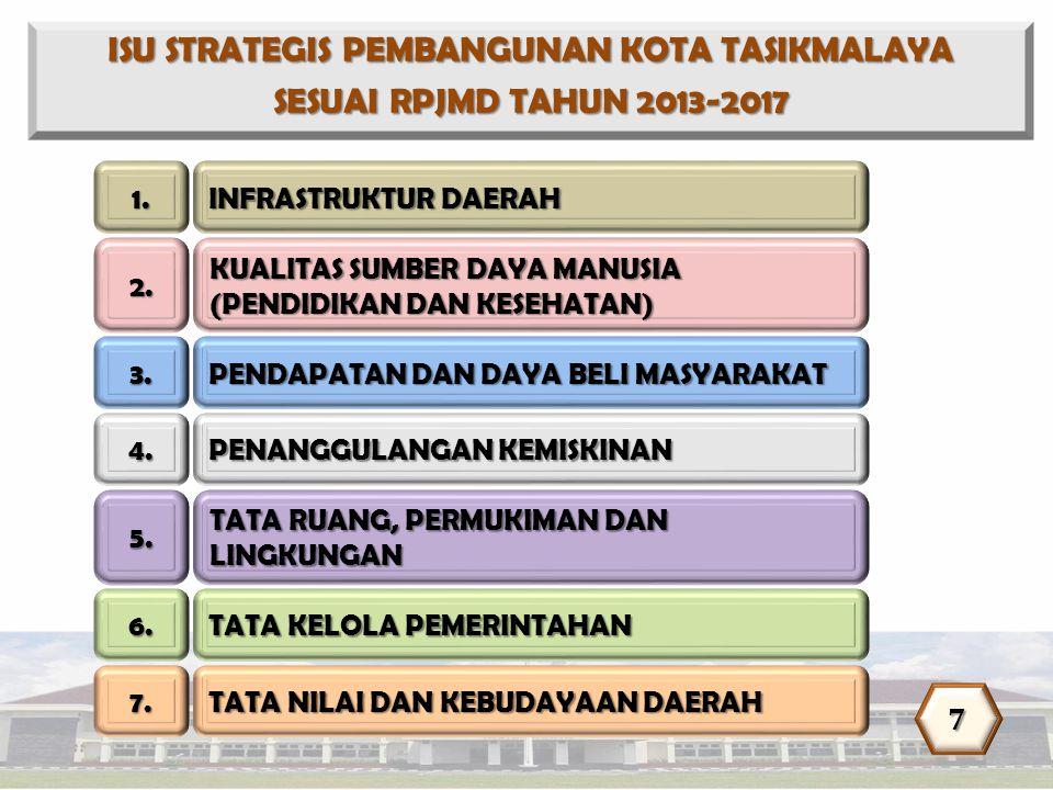 ISU STRATEGIS PEMBANGUNAN KOTA TASIKMALAYA SESUAI RPJMD TAHUN 2013-2017 1. INFRASTRUKTUR DAERAH 2. KUALITAS SUMBER DAYA MANUSIA (PENDIDIKAN DAN KESEHA