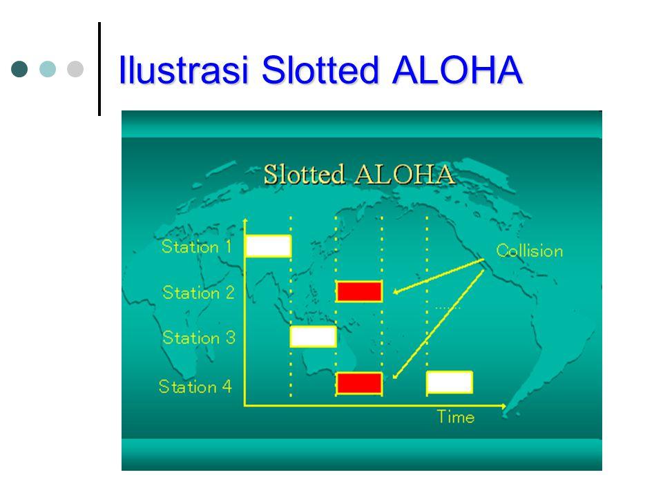 Ilustrasi Slotted ALOHA