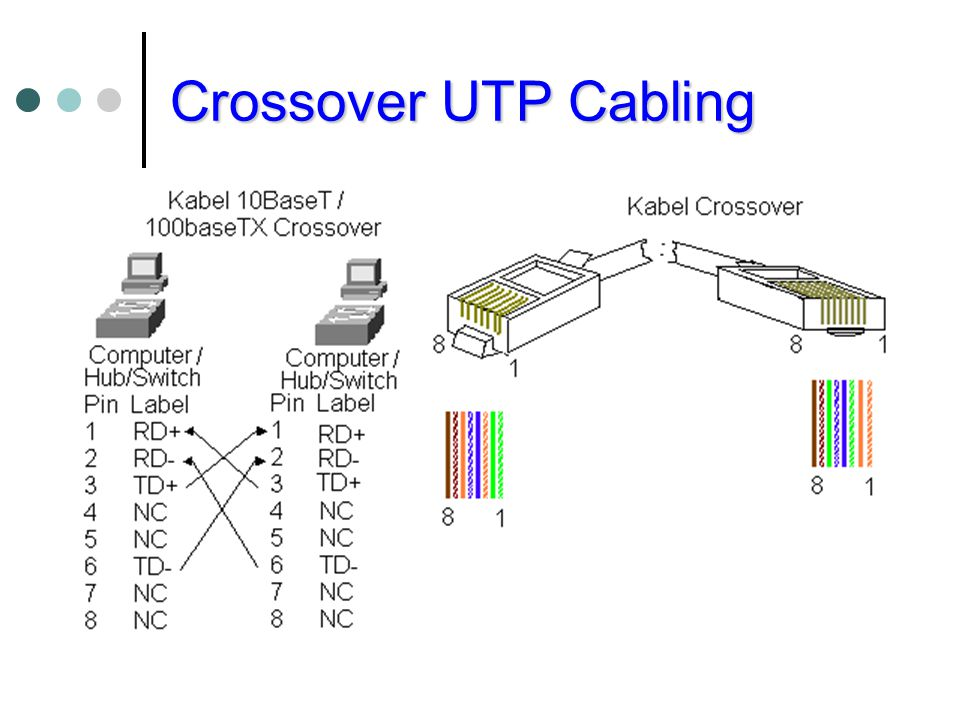 Crossover UTP Cabling