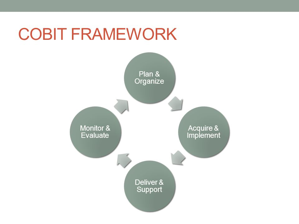 COBIT FRAMEWORK Plan & Organize Acquire & Implement Deliver & Support Monitor & Evaluate