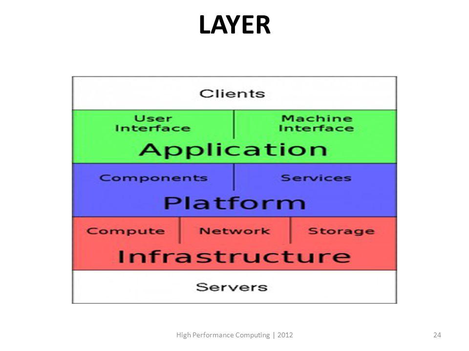LAYER High Performance Computing | 201224