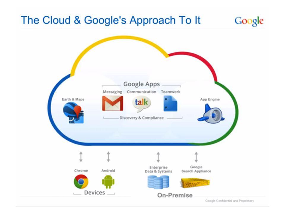 CARA KERJA CLOUD COMPUTING Sistem Storage – Dinamakan Cloud Storage, adalah media penyimpanan data yang dapat diakses oleh para pengguna via jaringan intenet.