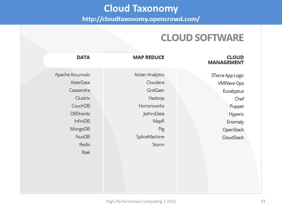 High Performance Computing | 201233 Cloud Taxonomy http://cloudtaxonomy.opencrowd.com/
