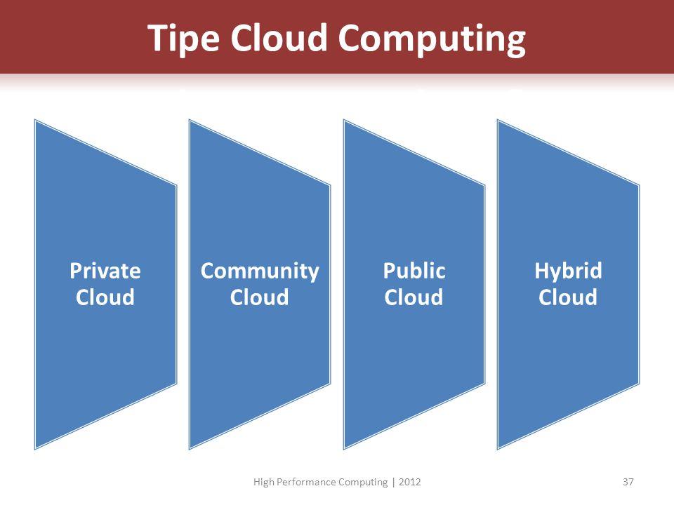Private Cloud Community Cloud Public Cloud Hybrid Cloud High Performance Computing | 201237