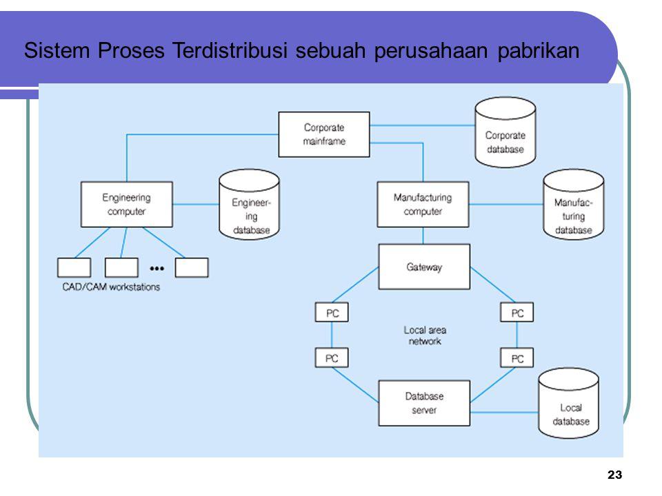 23 Sistem Proses Terdistribusi sebuah perusahaan pabrikan
