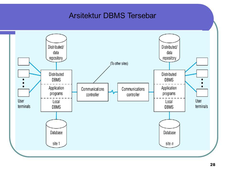 28 Arsitektur DBMS Tersebar
