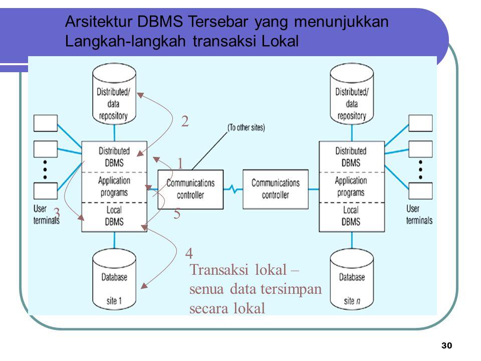 30 Arsitektur DBMS Tersebar yang menunjukkan Langkah-langkah transaksi Lokal Transaksi lokal – senua data tersimpan secara lokal 1 3 452
