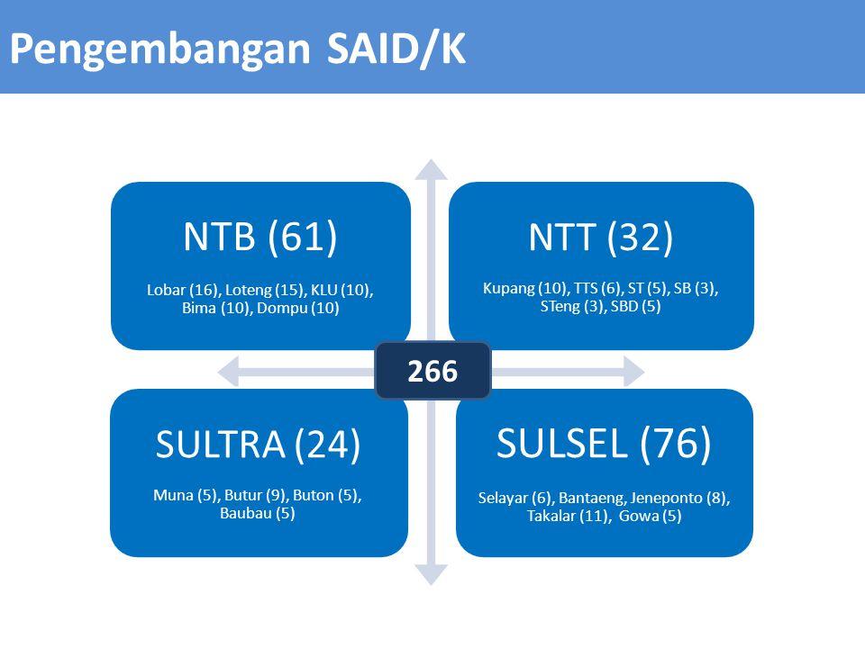 Pengembangan SAID/K NTB (61) Lobar (16), Loteng (15), KLU (10), Bima (10), Dompu (10) NTT (32) Kupang (10), TTS (6), ST (5), SB (3), STeng (3), SBD (5) SULTRA (24) Muna (5), Butur (9), Buton (5), Baubau (5) SULSEL (76) Selayar (6), Bantaeng, Jeneponto (8), Takalar (11), Gowa (5) 266